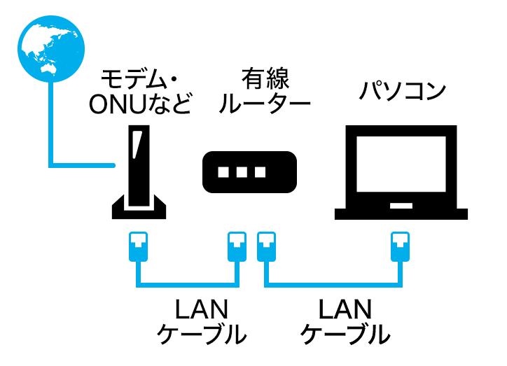 有線LAN接続イメージ