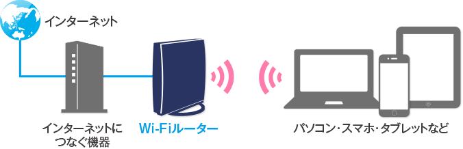 無線LAN(Wi-Fi)接続イメージ