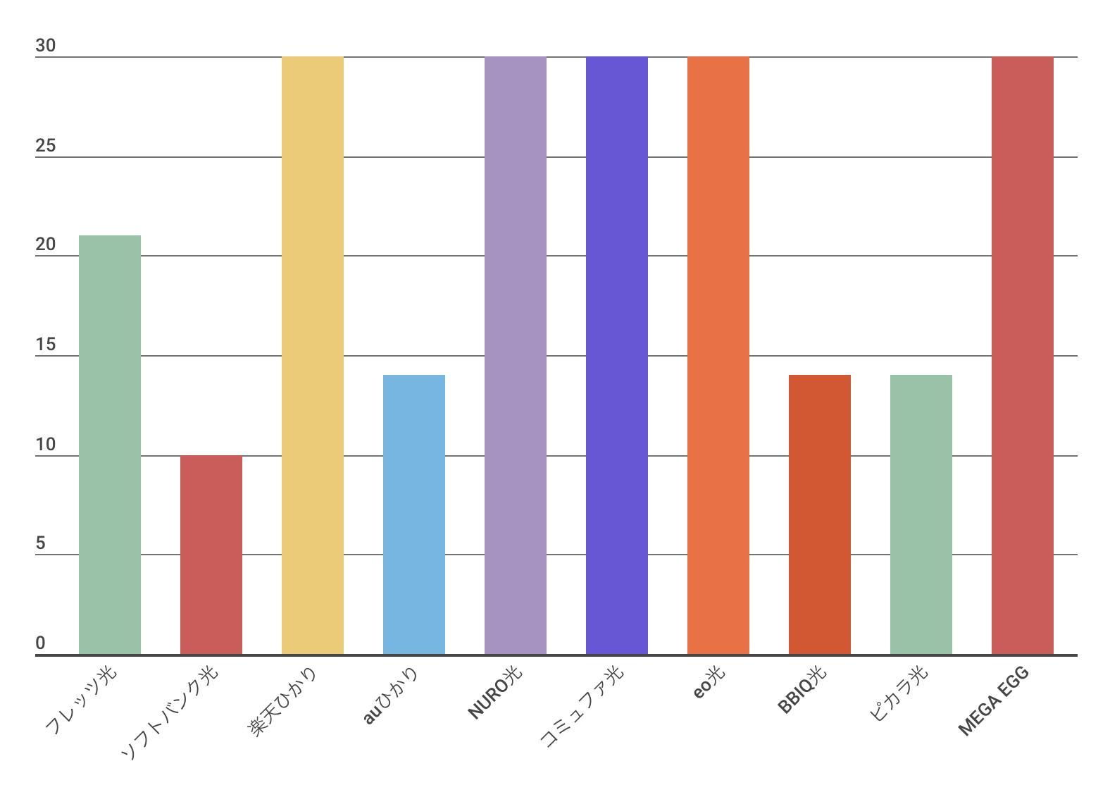 マンションタイプ(集合住宅)の光回線開通までの最短日数